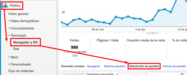 Google Analytics resolución de pantalla