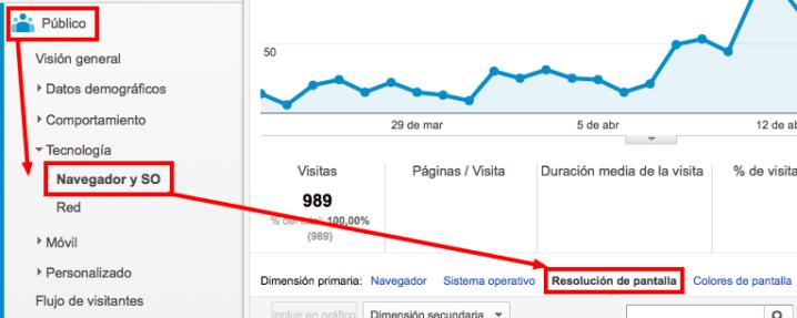 Google Analytics resolución de pantalla